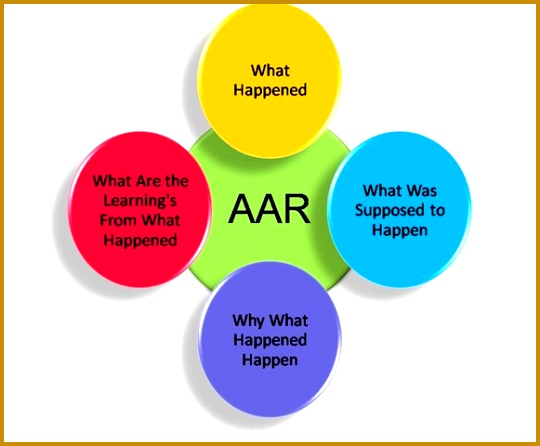 In knowledge management practices AAR is a pivotal tool that can and will capture the relevant knowledge and experience that can be reapplied for 540446