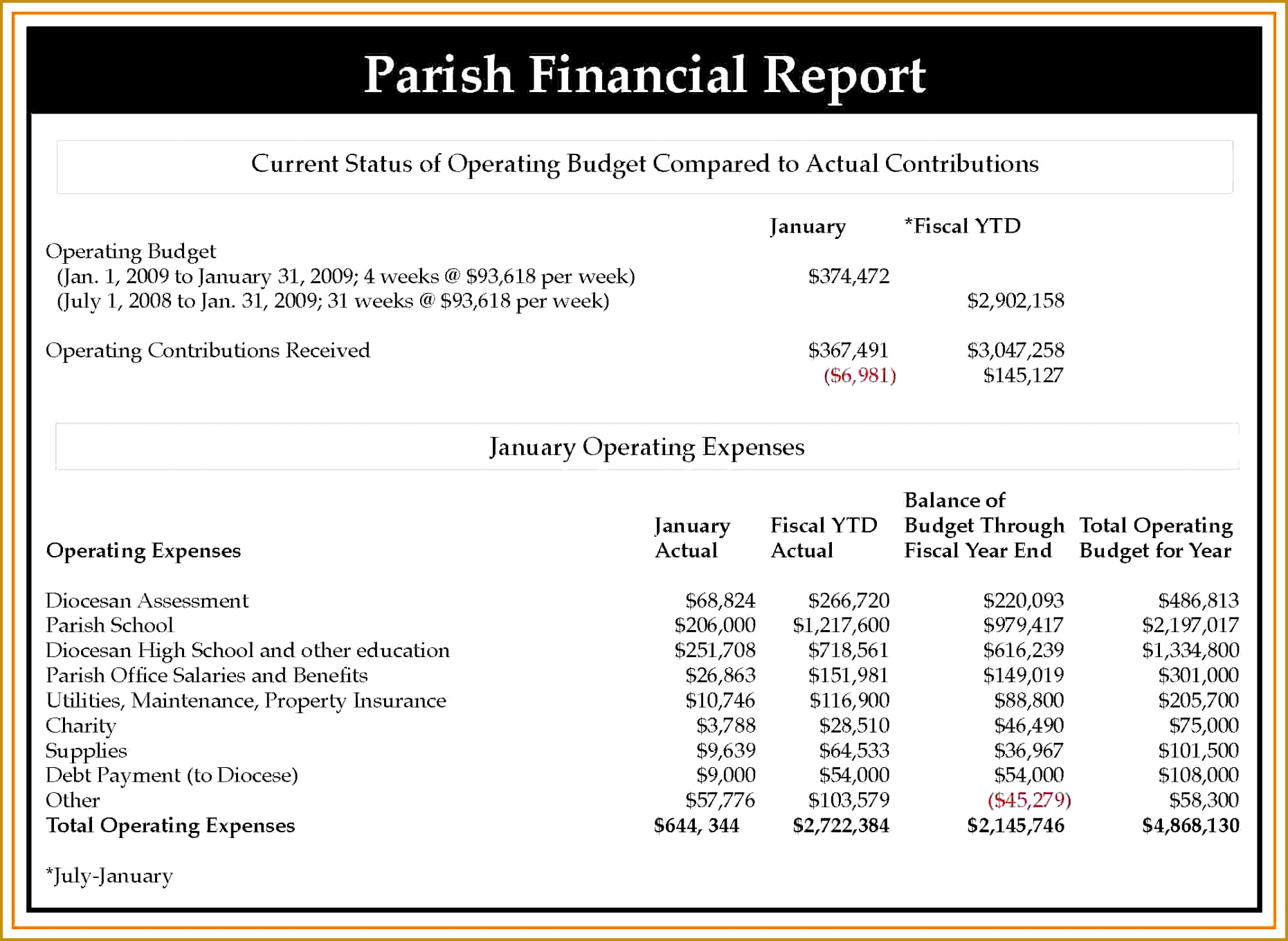 9 The Reports And Financial Statements Statement Form Monthly Eric Mcardle Reports a part of under Best s Church 18611359