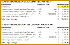 Outputs for outbound lead generation rep pensation plan template 181279