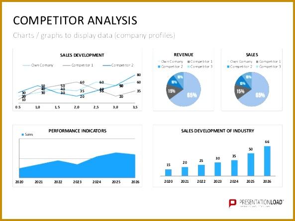 PETITOR ANALYSIS Charts 445593