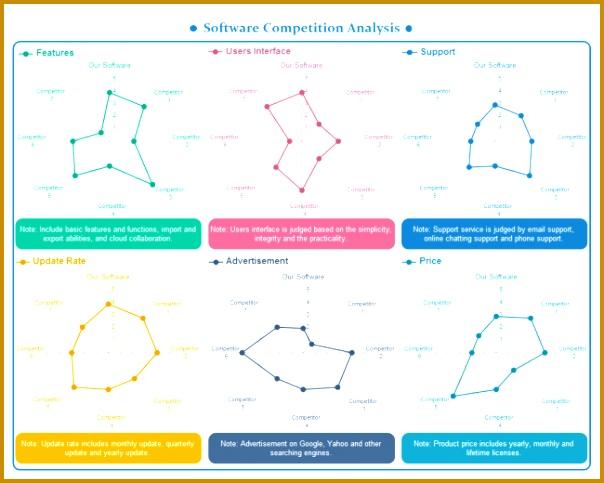 petitive Spider Chart · petitor Analysis Radar Chart 604483