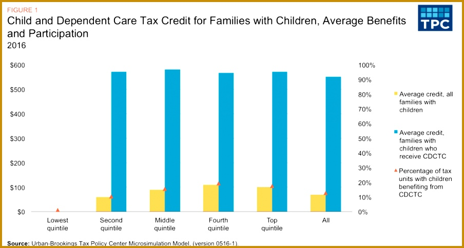 Not only are their child care expenses likely to be lower than those of families in higher in e quintiles they are typically unable to benefit from the 904484