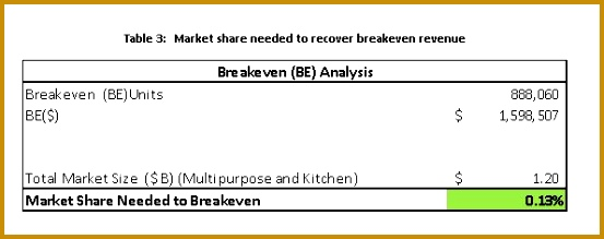 As seen in Table 3 the required breakeven revenue represents about one 10th of a percentage of the total market size In addition the CAGR in this example 219553