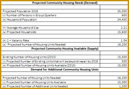 Sample Assessment of munity Housing Needs 285411
