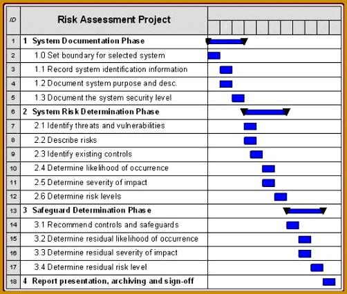 risk assessment chart 426502