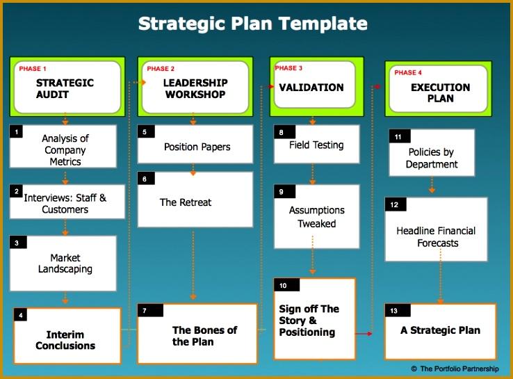 Blank Strategic Plan Template 545738