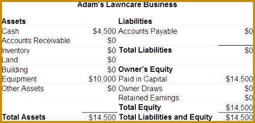 Balance Sheet Example 243503