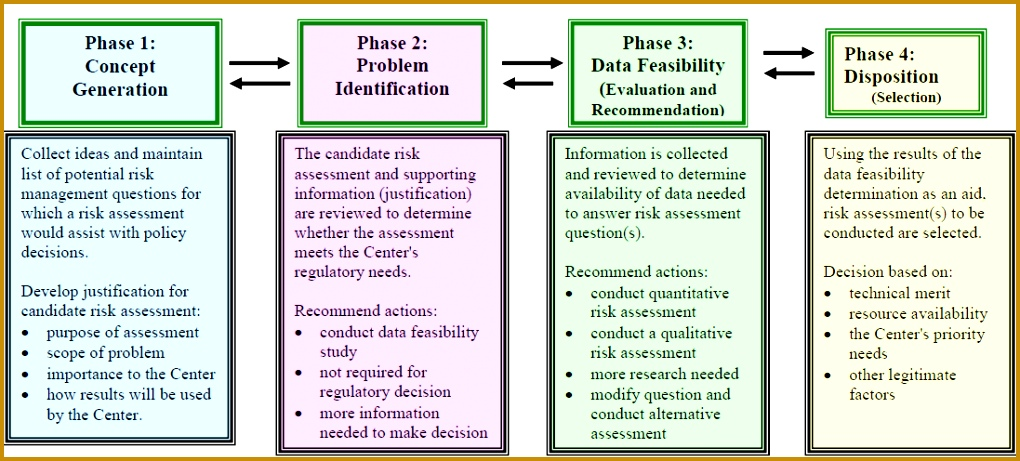 This figure is a description of a proposed process that uses a decision based approach 4611020