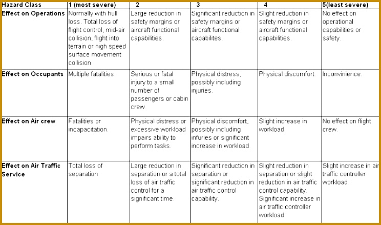 Operational Safety Assessment Hazard Classification Matrix 439744