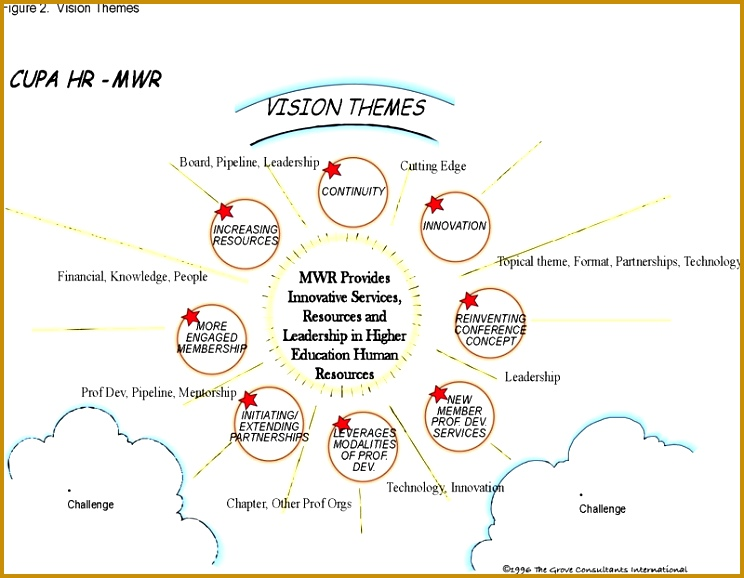 See Figure 2 for a graphic representation of these vision themes 578744