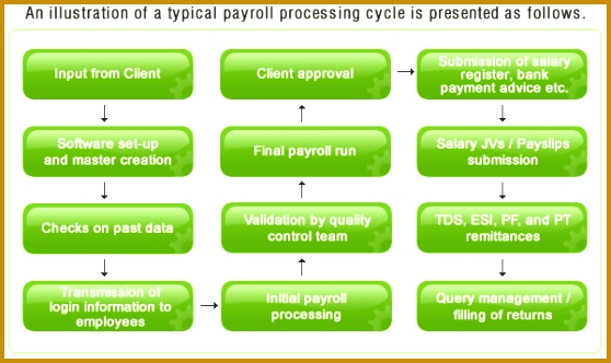 Payroll Outsourcing Payroll Processing Flow chart 332558