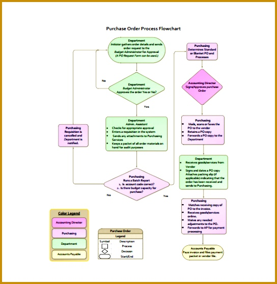Purchasing Order Process Flow Chart Example Template 558544