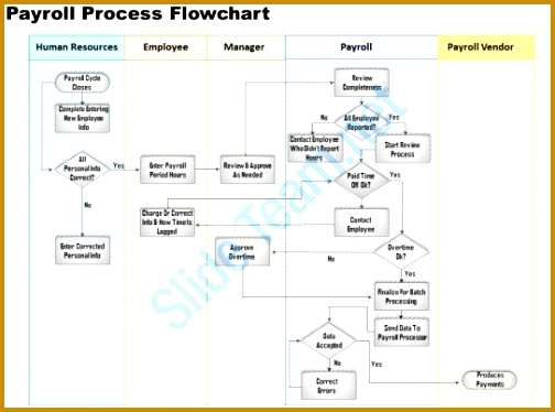0514 payroll process flowchart Powerpoint Presentation PowerPoint Slide Templates Download PPT Background Template 374504