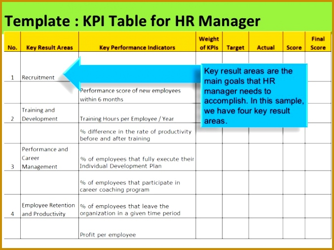 4 hr scorecard template excel fabtemplatez for Hr scorecard template free download