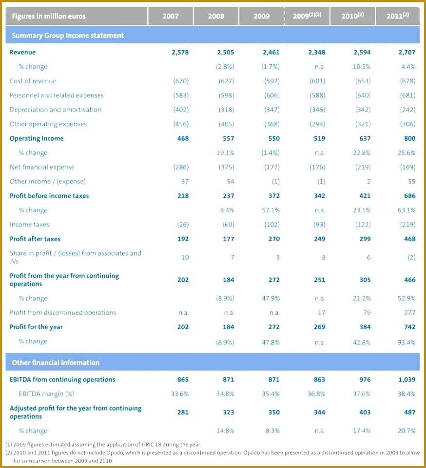 7 ifrs financial statements template fabtemplatez for Ifrs financial statements template excel