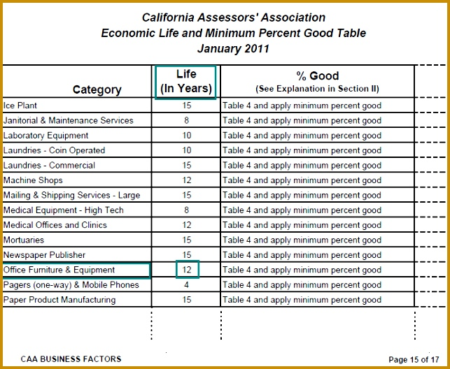 Image of Economic Life and Minimum Percent Good Table for lien date January 1 2011 528643