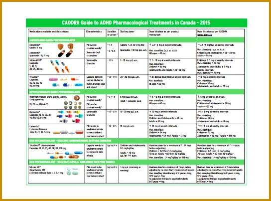 Example of Caddra Medication Chart Template 403544
