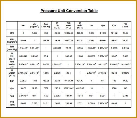 Metric Unit Conversion Chart Printable  Fabtemplatez