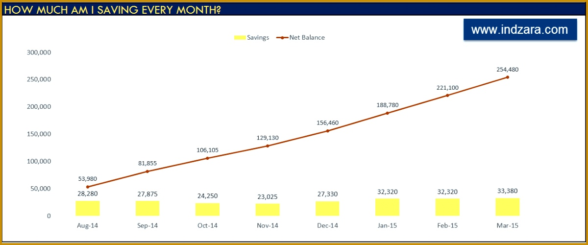 Excel Personal Bud Spreadsheet Track Savings every Month and Net Balance Worth 5001200