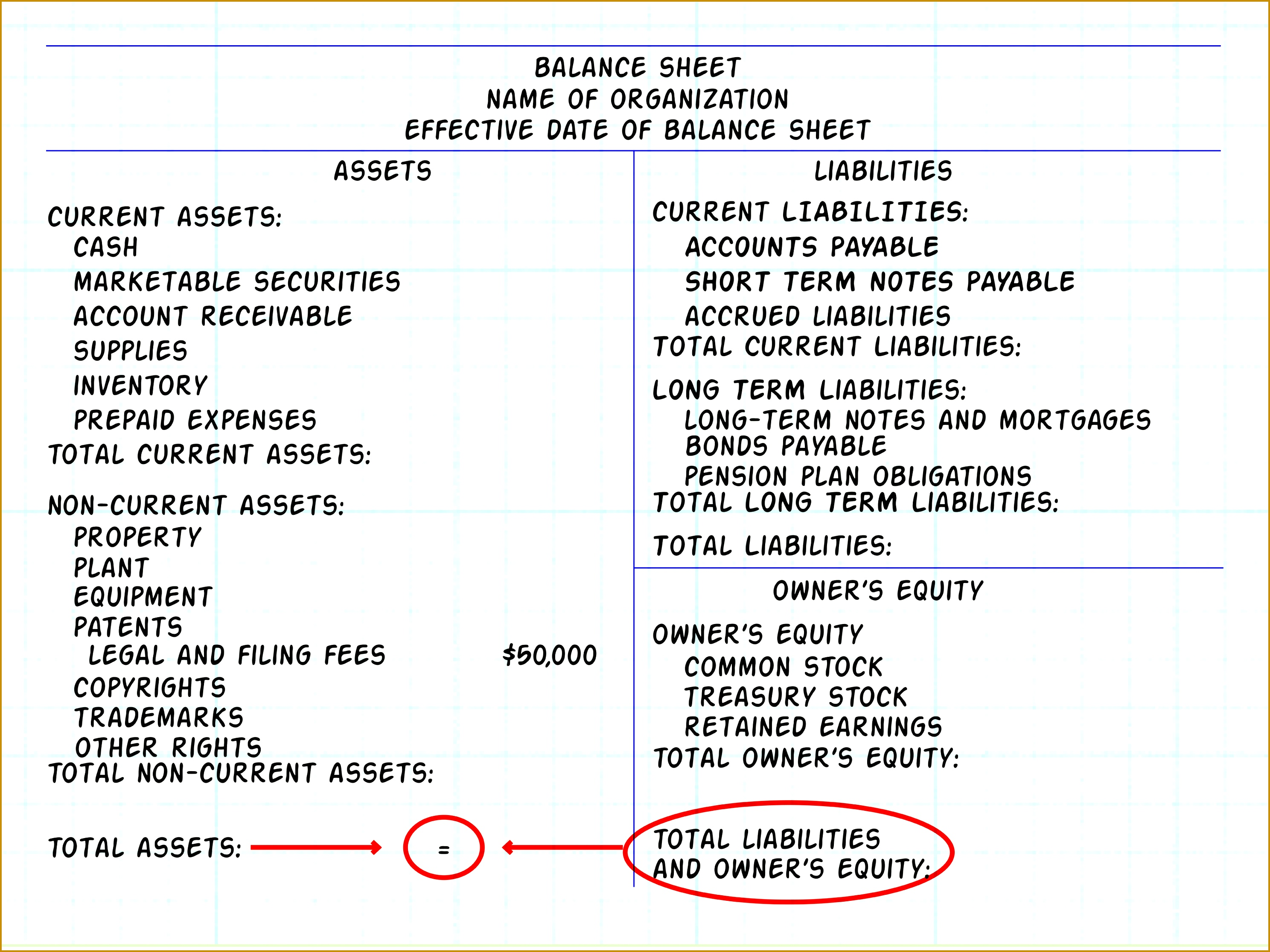 Along with the in e statement and the statement of cash flows the balance sheet is 22322976