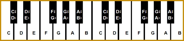 A piano note chart with each key labeled Download a printable PDF at 141627