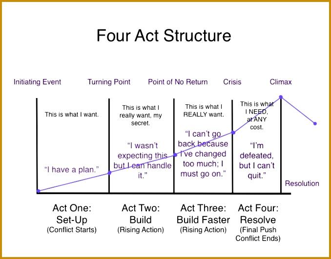 5 plot diagram quiz fabtemplatez gallery of 5 plot diagram quiz ccuart Images