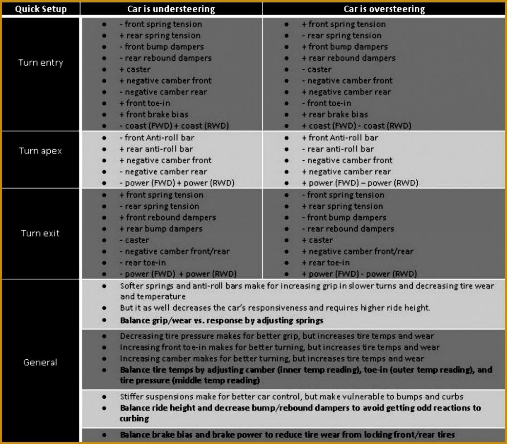 4 Race Car Setup Sheet Template | FabTemplatez