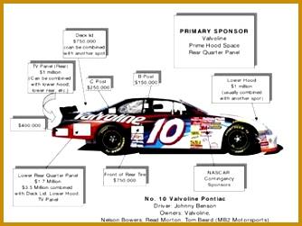 racing sponsorship proposal template 35383 proposal template drag racing sponsorship proposal template drag