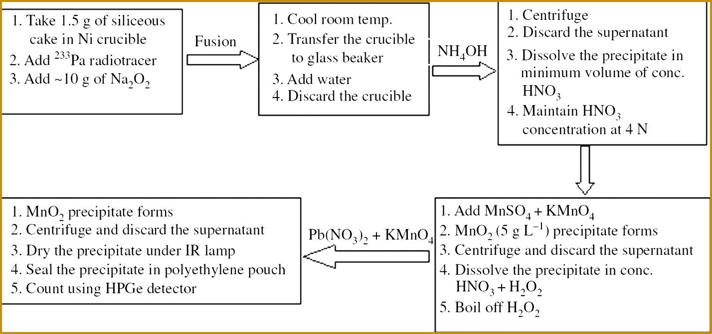 5 Room Temperature Log Sheet Template Fabtemplatez