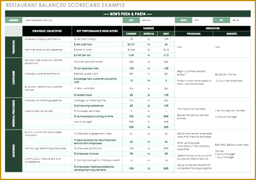 Restaurant Balanced Scorecard Example 626892