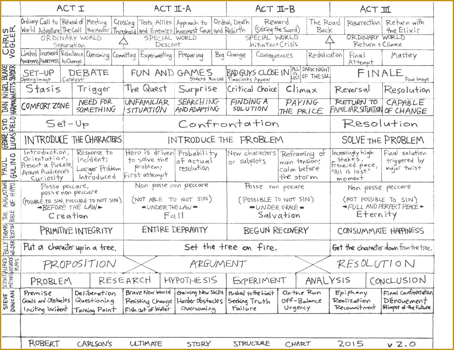 5 Screenplay Beat Sheet Template Fabtemplatez