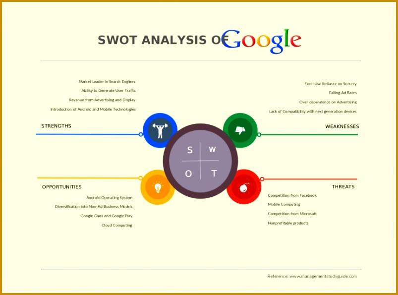 SWOT Analysis Template of Google Alphabet Inc 595803