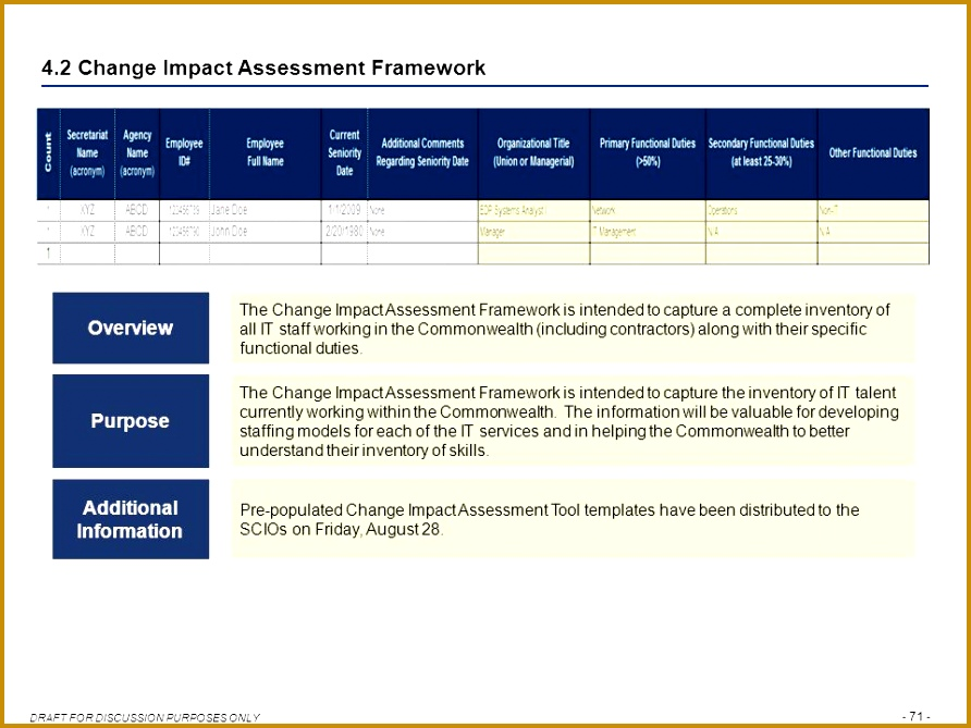 5 Staffing Model Template