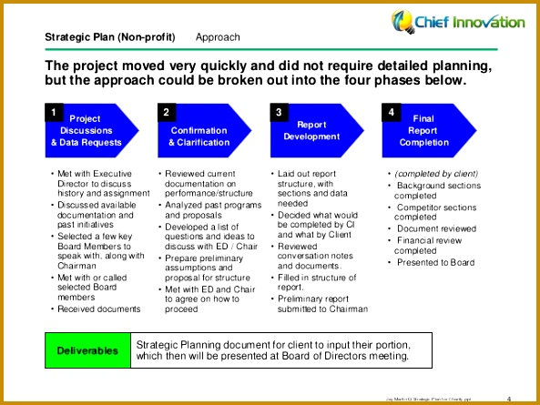 Strategic Plan Non profit 593445