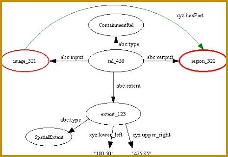 The figure below illustrates the application of a ContainmentRelation to a video which contains a sequence of segments When multiple parts are being 321465