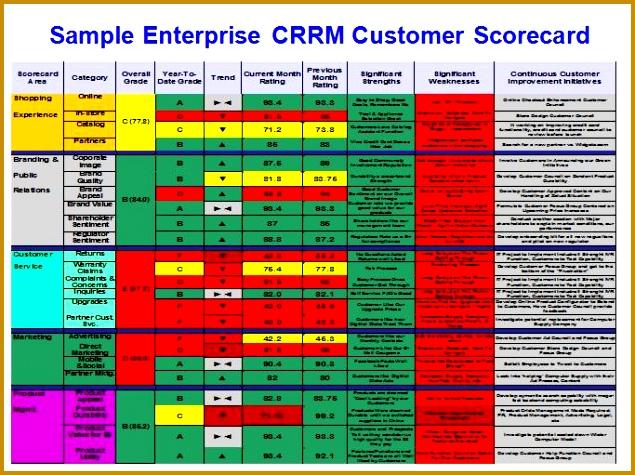 sample enterprise crrm customer scorecard metrics 475635