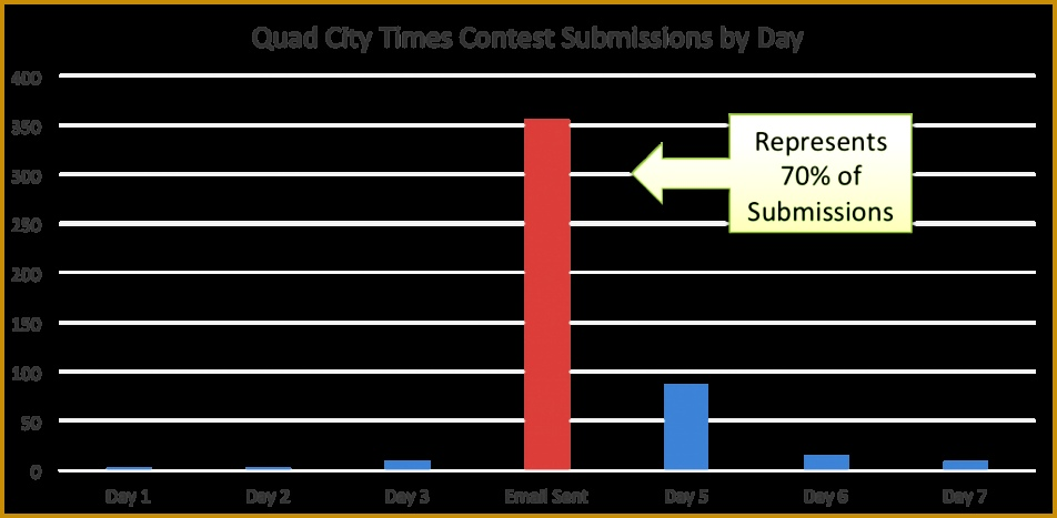 QuadCityTimesContestSubmissionsByDay Impact Email 467952