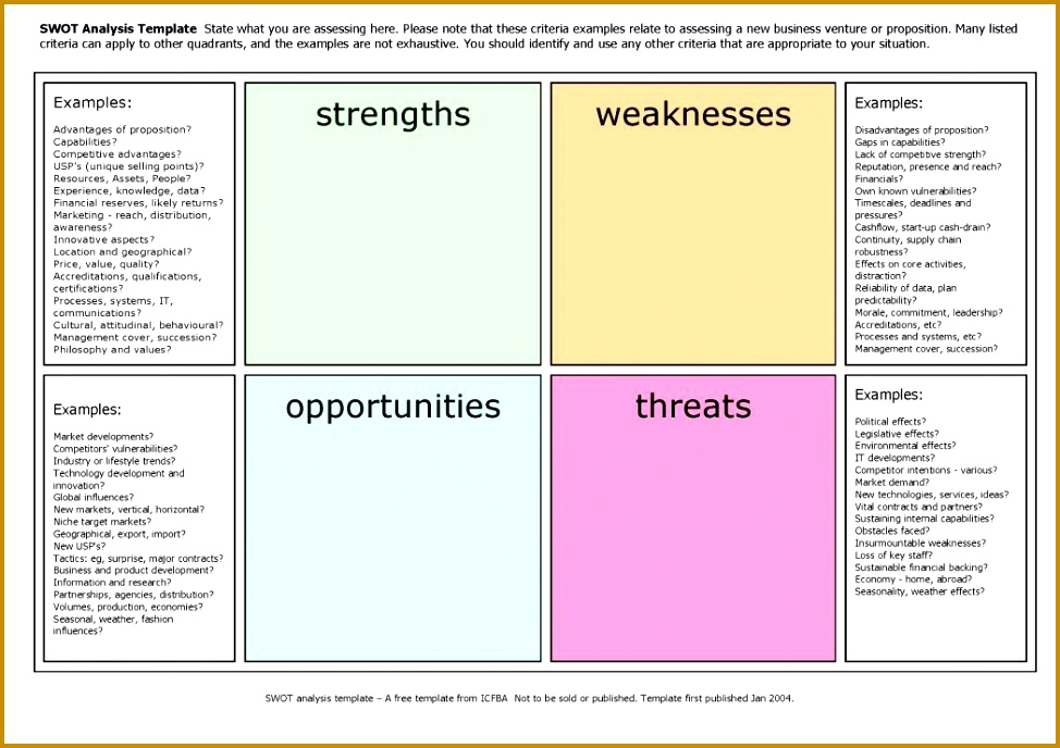 Business SWOT Analysis 5 Examples For Word Excel PPT And PDF 688974