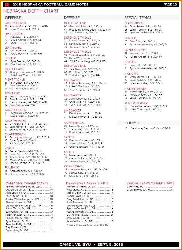 Nebraska s Depth Chart 876640