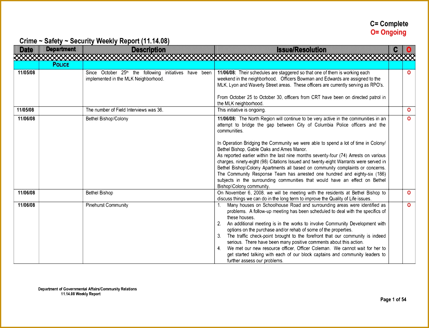 8 Weekly Call Report Template 14261090