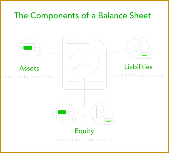 Using the balance sheet requires an owner to change their thinking Profit and cash are important but there are other pieces of financial information that 651589