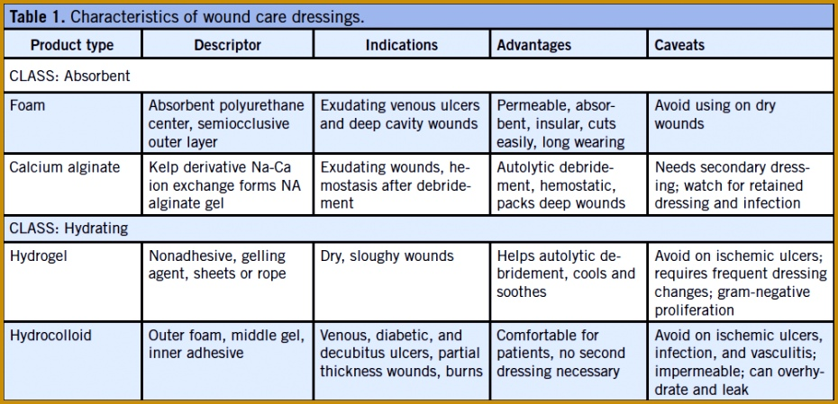 Chronic wound exudates contain high levels of matrix metalloproteinases eg collagenases elastases inflammatory cells and other wound healing 930449