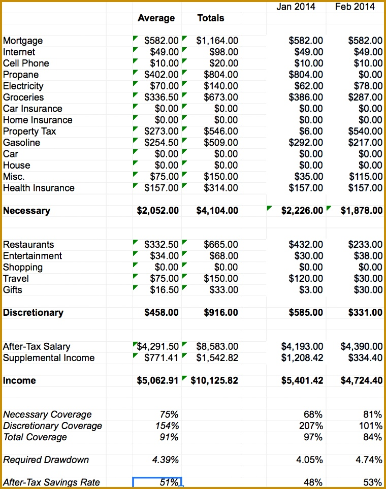Financial Independence Spreadsheet Averages Tab 963760