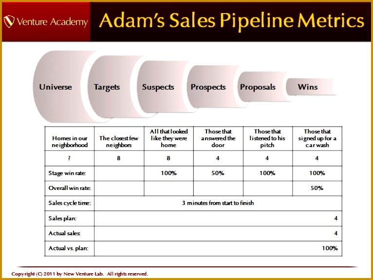 4 company sales pipeline template fabtemplatez 4 company sales pipeline template wajeb Images