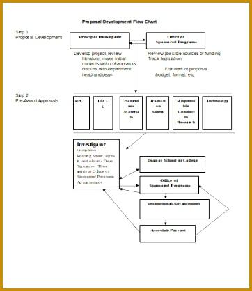 Proposal Development Flow Chart 362418