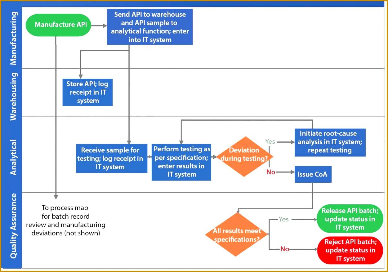 4 development flowchart template fabtemplatez fabtemplatez free templates new product development process flowchart size 8771251 nvjuhfo Images