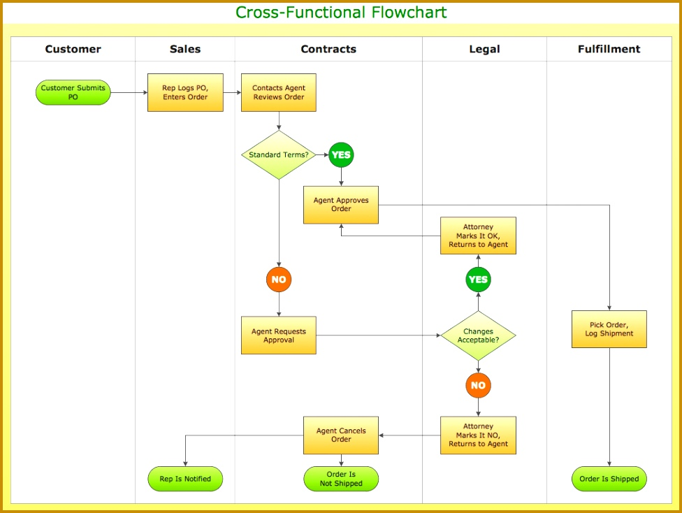 how to simplify flow charting cross functional flowchart chart template word free di 2013 document 2010 mac doc work 2007 734976