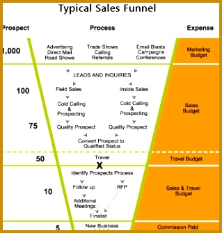 Example of a financial planning sales funnel process 319335