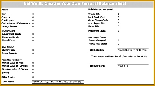 Assets Liabilities = Net Worth 285511