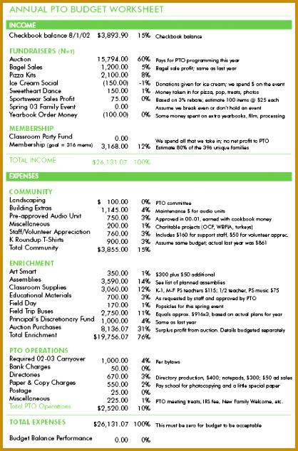 Bud Basics For Ptos Pto Today 418634